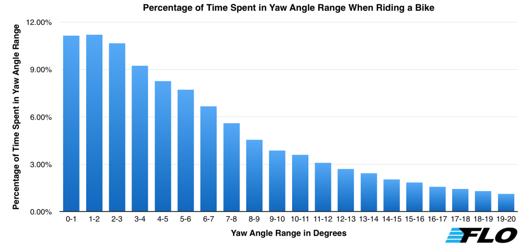 Percentage of Time Spent in Yaw Angle Range When Riding a Bike